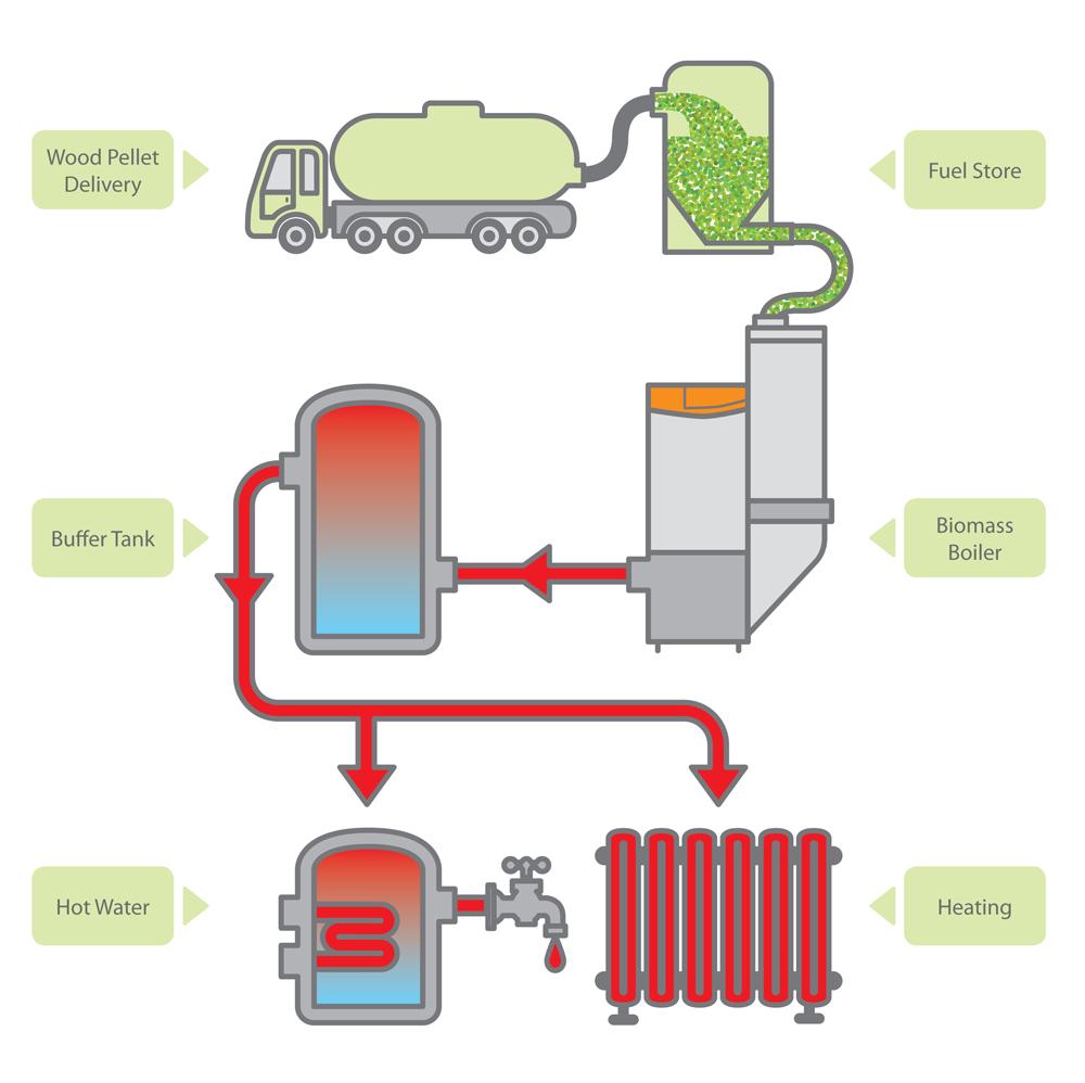 Domestic wood pellet boilers - Pellets 2 Heat